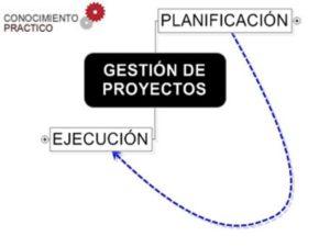 Gestión de proyectos curso