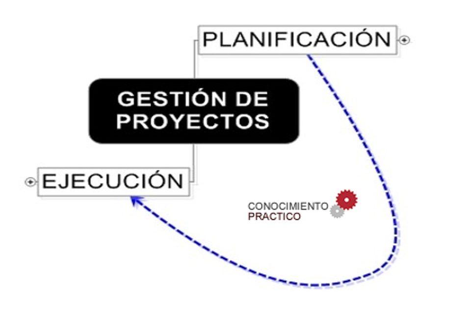 Curso – Taller Práctico de Dirección y Gestión de Proyectos en Servicios de Información